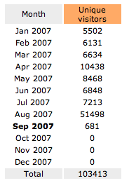 Year to date site stats