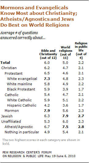 religious knowledge table from pew study